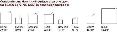 How much Surface Area You Get for €50,000 in Cities Around the World