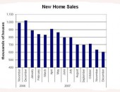 new home sales 170x130 10 Home Staging Tricks to Help Your Home Sell Quicker