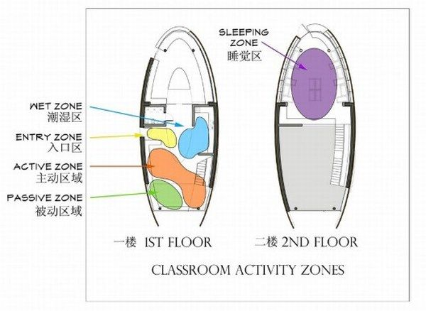 1265892940 activity zones diagram 528x385 Preschool Project in   China from Debbas Architecture