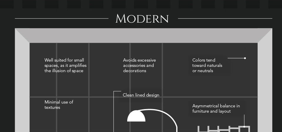 Top Five Interior Design Styles: Which One Describes Yours? [Infographic]