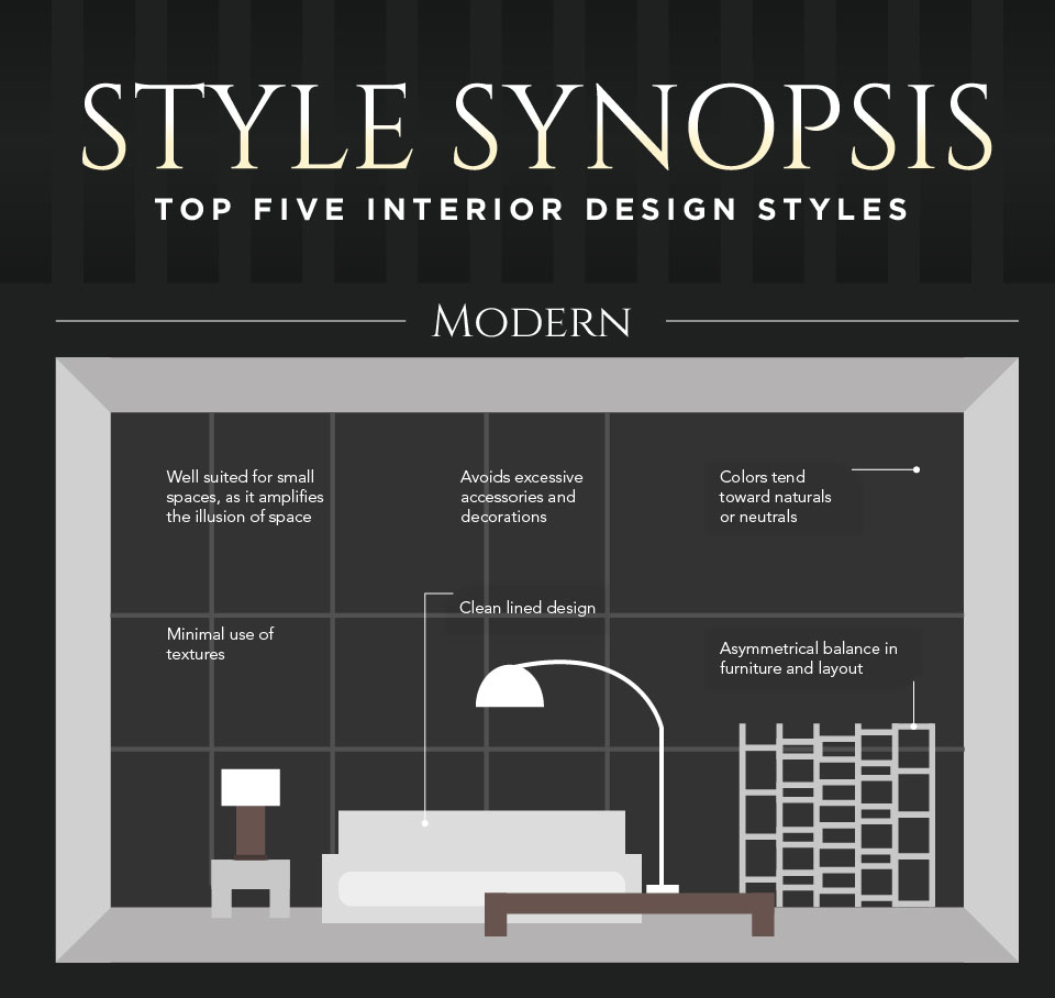 Top five interior design styles which one describes yours - Different types of interior design styles ...