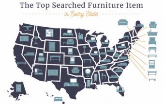 The Most Searched for Furniture Item in Each State